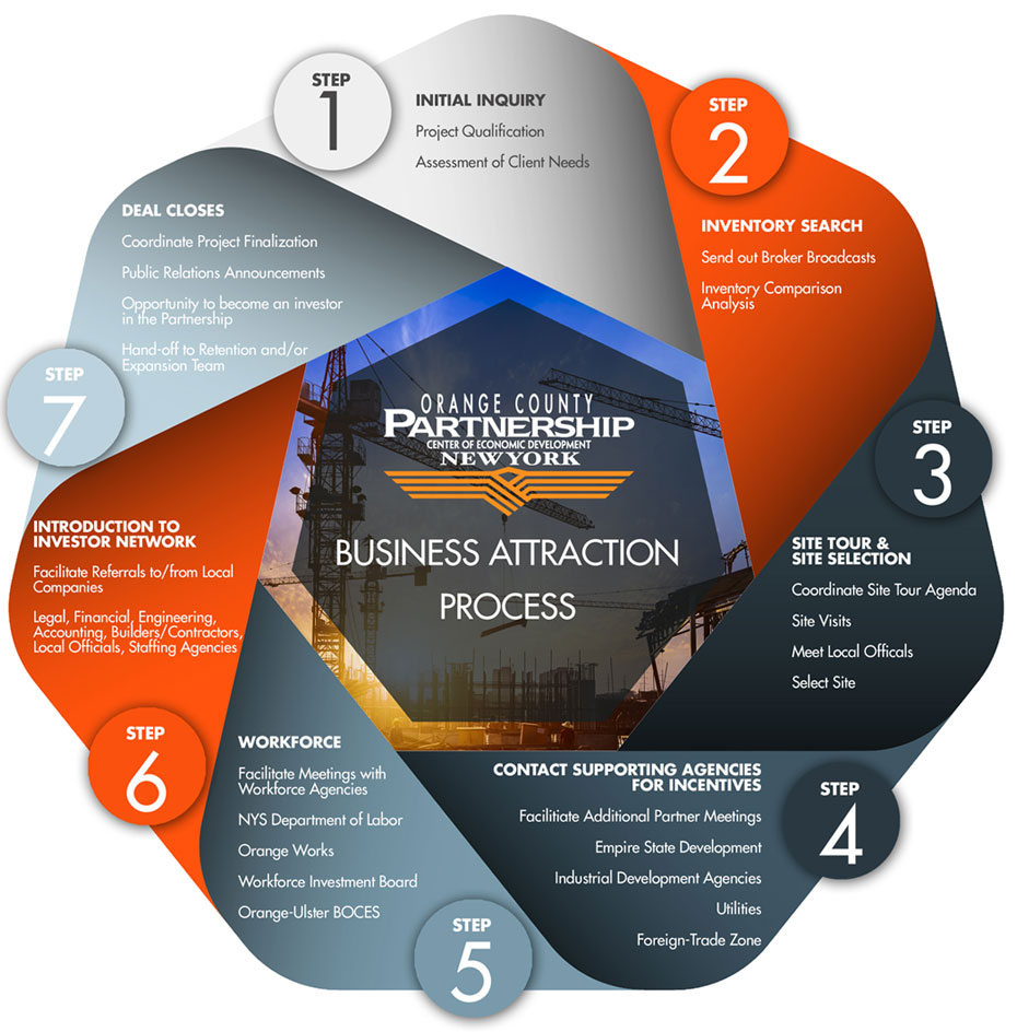 business attraction pro
